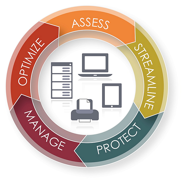 Assess Streamline  Manage Protect Optimize