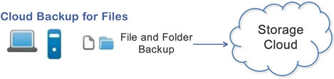 cloud_backup_for_files